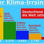 Der Klima-Irrsinn: Deutschland will die Welt retten