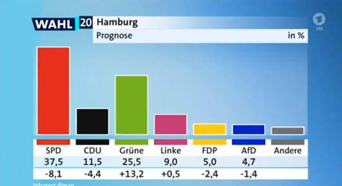 Wahl Hamburg Prognose