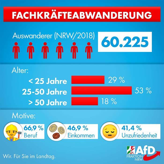 Immer Mehr Deutsche Wandern Aus
