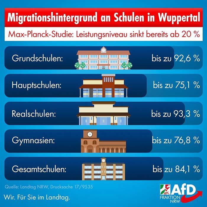 Bis zu 93,3 % Migrationshintergrund an Schulen in Wuppertal!